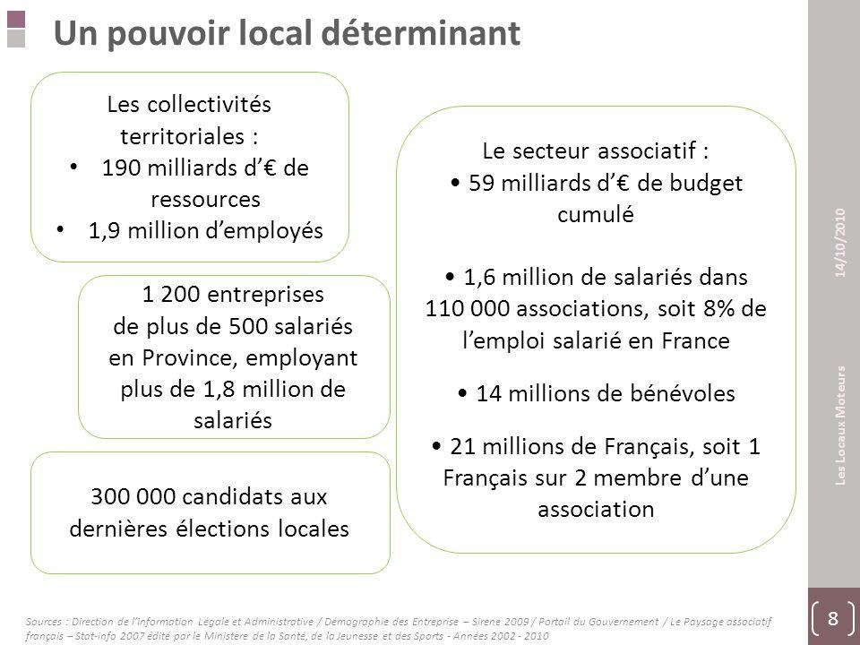 8 Les Locaux Moteurs 14/10/2010 Un pouvoir local déterminant Les collectivités territoriales : 190 milliards d'€ de ressources 1,9 million d'employés Le secteur associatif : 59 milliards d'€ de budget cumulé 1,6 million de salariés dans 110 000 associations, soit 8% de l'emploi salarié en France 14 millions de bénévoles 21 millions de Français, soit 1 Français sur 2 membre d'une association 1 200 entreprises de plus de 500 salariés en Province, employant plus de 1,8 million de salariés 300 000 candidats aux dernières élections locales Sources : Direction de l'Information Légale et Administrative / Démographie des Entreprise – Sirene 2009 / Portail du Gouvernement / Le Paysage associatif français – Stat-info 2007 édité par le Ministère de la Santé, de la Jeunesse et des Sports - Années 2002 - 2010
