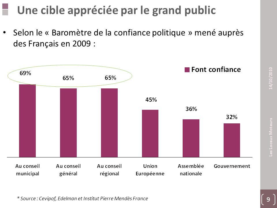20 Les Locaux Moteurs 14/10/2010 L'importance des territoires  Politiques : 83%  Elus Politiques : 84%  Elus Politiques : 77%  Economiques : 68%