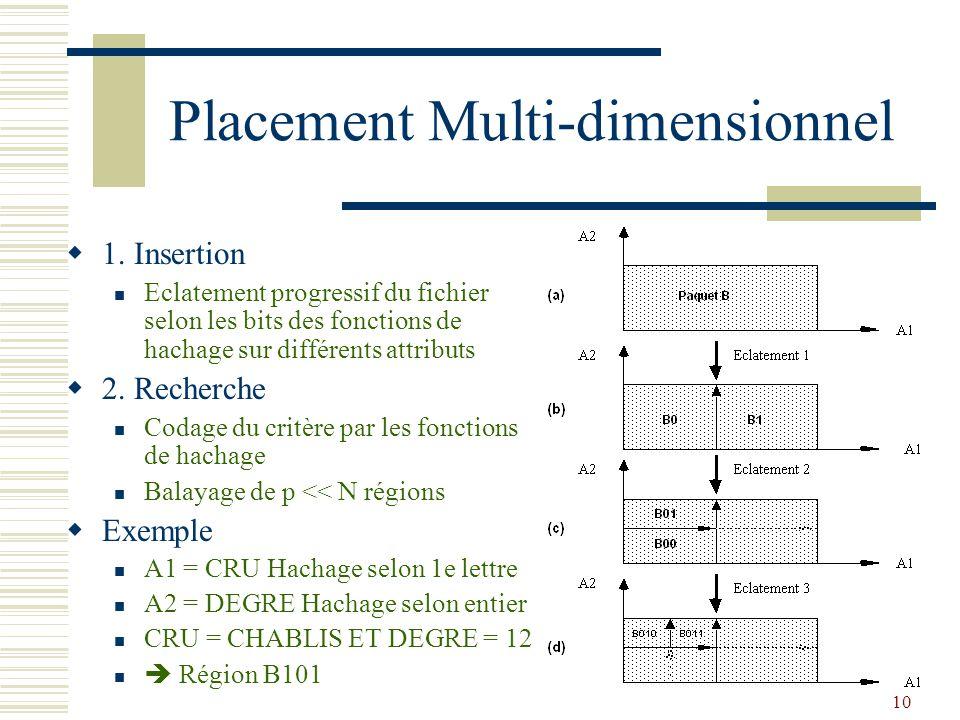 10 Placement Multi-dimensionnel  1. Insertion Eclatement progressif du fichier selon les bits des fonctions de hachage sur différents attributs  2.