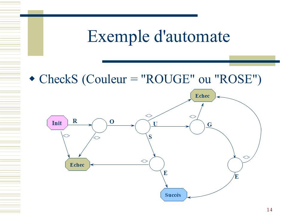 14 Exemple d'automate  CheckS (Couleur =
