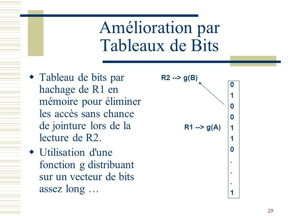 29 Amélioration par Tableaux de Bits  Tableau de bits par hachage de R1 en mémoire pour éliminer les accès sans chance de jointure lors de la lecture
