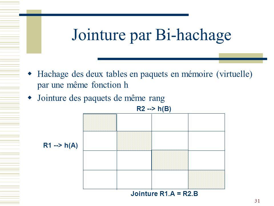31 Jointure par Bi-hachage  Hachage des deux tables en paquets en mémoire (virtuelle) par une même fonction h  Jointure des paquets de même rang R1