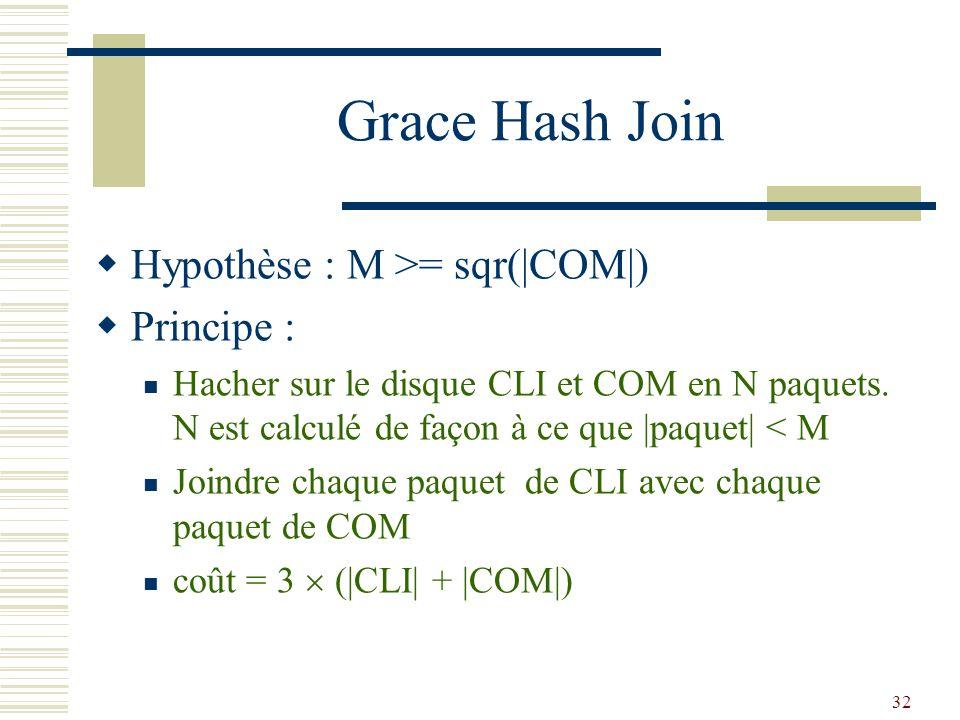 32 Grace Hash Join  Hypothèse : M >= sqr(|COM|)  Principe : Hacher sur le disque CLI et COM en N paquets. N est calculé de façon à ce que |paquet| <