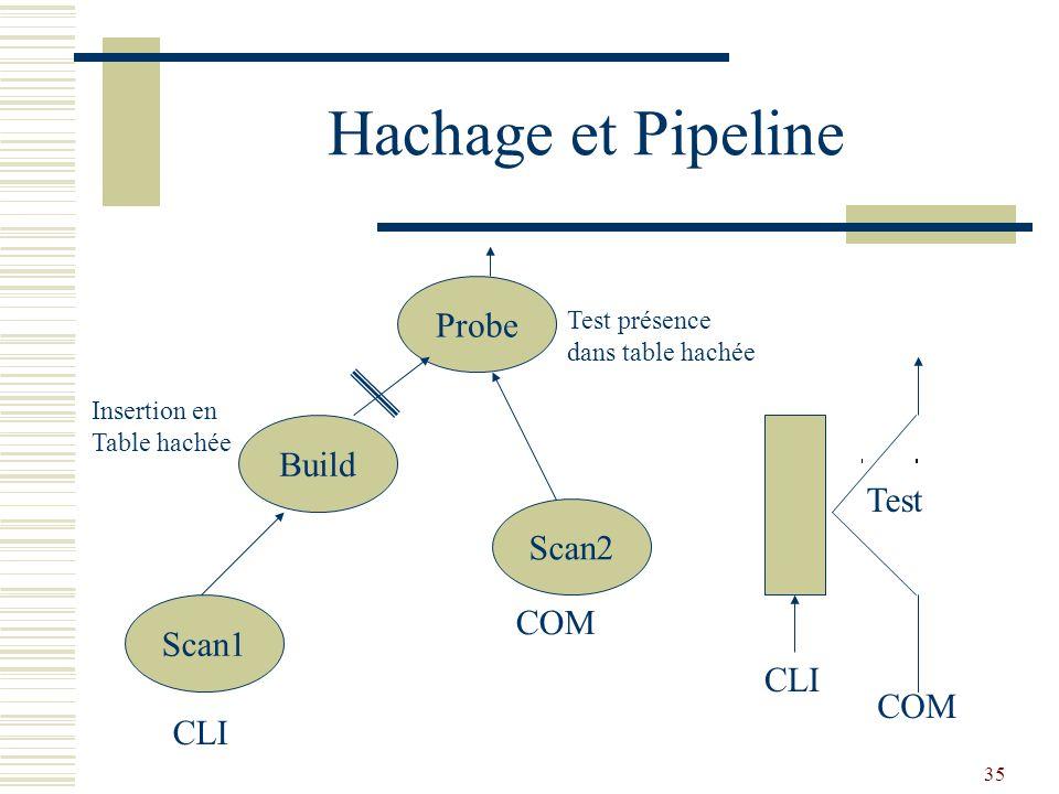 35 Hachage et Pipeline Scan1 Scan2 Build Probe CLI COM Insertion en Table hachée Test présence dans table hachée CLI COM Test