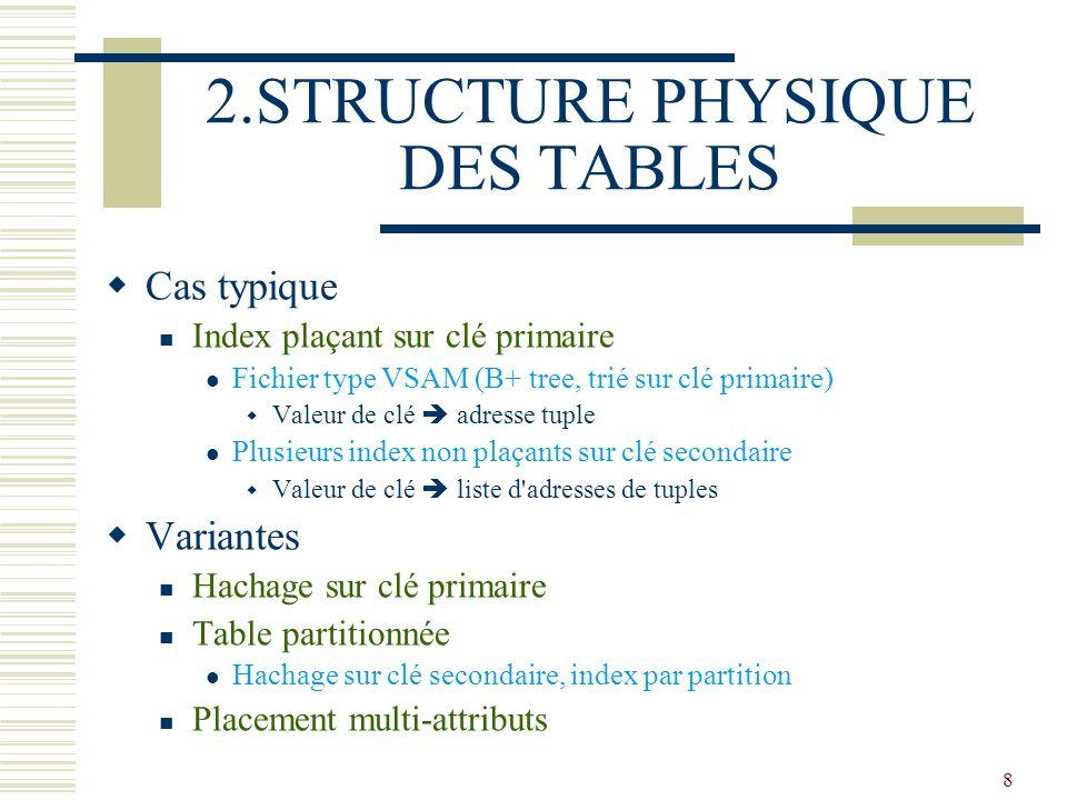 8 2.STRUCTURE PHYSIQUE DES TABLES  Cas typique Index plaçant sur clé primaire Fichier type VSAM (B+ tree, trié sur clé primaire)  Valeur de clé  ad