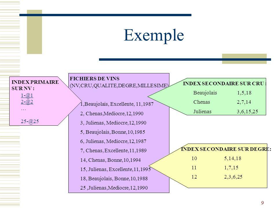 9 Exemple FICHIERS DE VINS (NV,CRU,QUALITE,DEGRE,MILLESIME) 1,Beaujolais, Excellente, 11,1987 2, Chenas,Mediocre,12,1990 3, Julienas, Mediocre,12,1990