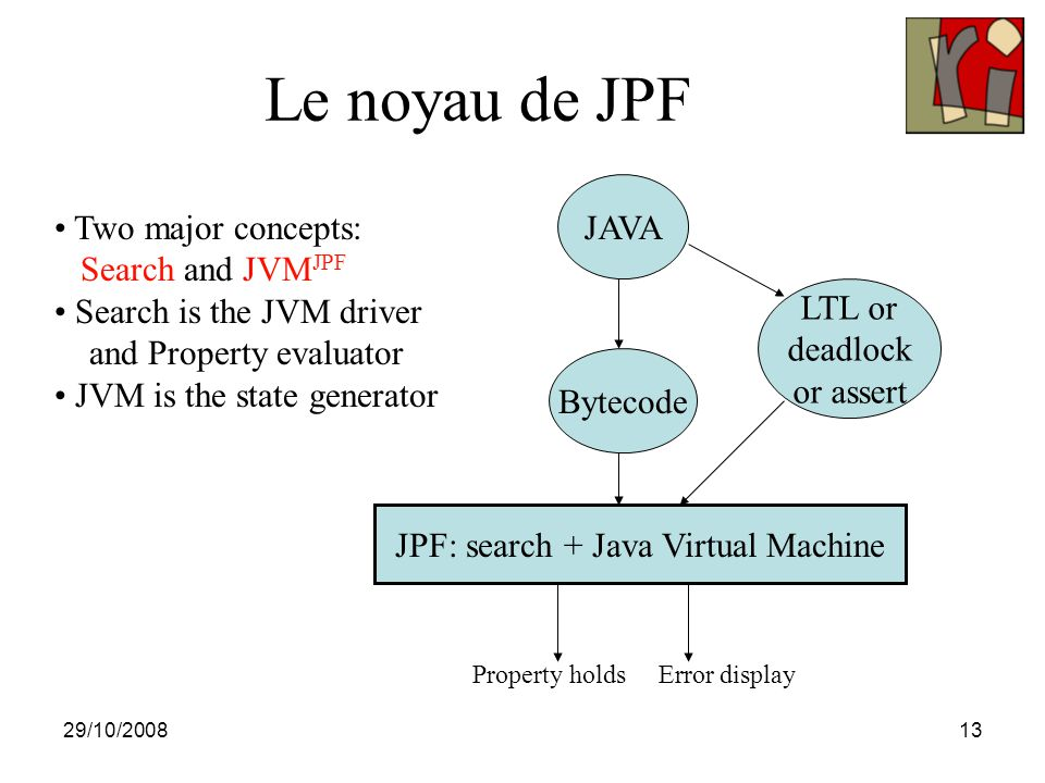 29/10/200813 Le noyau de JPF JAVA Bytecode JPF: search + Java Virtual Machine LTL or deadlock or assert Property holds Error display Two major concept