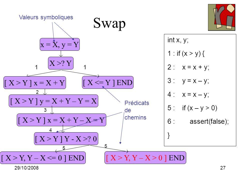 29/10/200827 Swap x = X, y = Y X >.