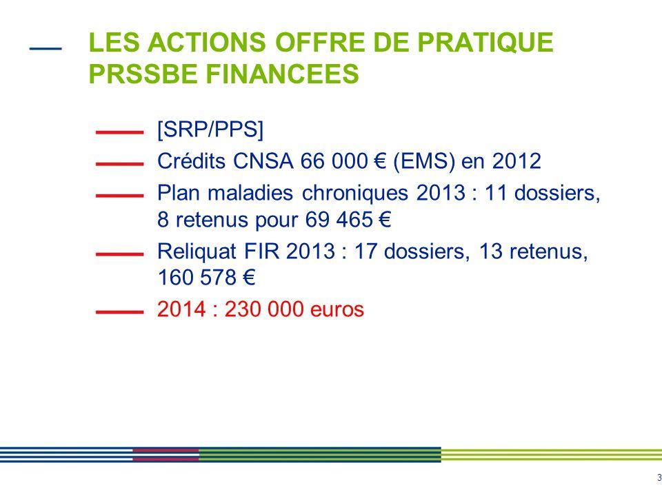 3 LES ACTIONS OFFRE DE PRATIQUE PRSSBE FINANCEES [SRP/PPS] Crédits CNSA 66 000 € (EMS) en 2012 Plan maladies chroniques 2013 : 11 dossiers, 8 retenus
