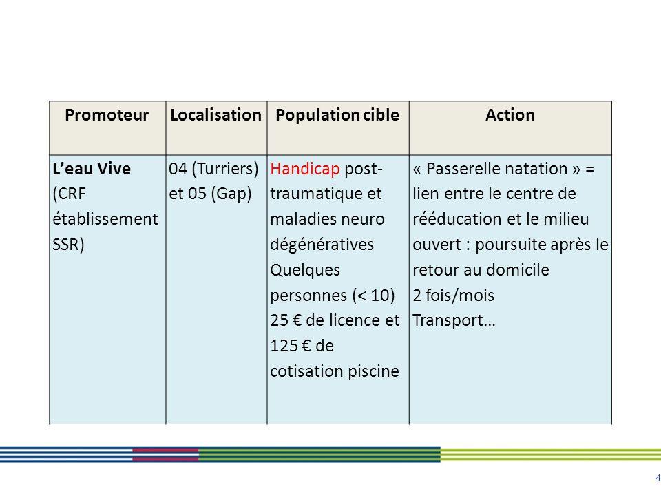 4 PromoteurLocalisationPopulation cibleAction L'eau Vive (CRF établissement SSR) 04 (Turriers) et 05 (Gap) Handicap post- traumatique et maladies neur