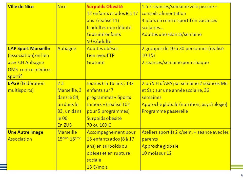 7 MAATIS (Association) en lien avec le CHITS Toulon Provence Méditerranée Quartiers CUCS Plusieurs sites de pratique sur Toulon La Seyne La Crau + extérieurs sur Hyères 2 créneaux sur 2 SSR Carqueiranne Le Pradet Diabète surpoids obésité Extension potentielle à d'autres maladies chroniques 100 personnes (réalisé 61) Gratuité aide à l'inscription en club Au moins une heure/semaine Programme passerelle réentraînement à l'effort Lien ETP Marseille Diabète (réseau de santé) Partenariat avec associations sportives Marseille 5 ème 6 ème 8 ème 13 ème 15 ème Sites hospitaliers Timone Nord Saint Joseph Aubagne Pré et post chirurgie bariatrique HTA Asthme Insuffisance Respiratoire 80 à 100 personnes Gratuité Cycles d'APS : 1 atelier/semaine sur 11 semaines 10 à 12 patients/cycle, 8 cycles Se termine par 2 séances « passerelle » pour continuer Les Hirondelles (SSR respiratoire obésité) BriançonnaisAsthme affections respiratoires chroniques Surpoids et obésité 50 enfants de 6 à 18 ans ; 10 groupes de 4 à 5 enfants dont un seul en surpoids Cycle initial de 5 semaines avec 2 séances d'une heure à 1H30/semaine + séances de « rappel » programmées dans l'année + 1 heure ou 1H30 ludique le Sa matin toute l'année Intégration en club « continuation » Implication d'un kiné