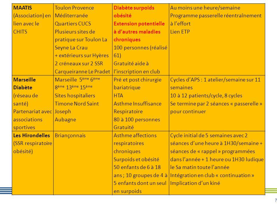 7 MAATIS (Association) en lien avec le CHITS Toulon Provence Méditerranée Quartiers CUCS Plusieurs sites de pratique sur Toulon La Seyne La Crau + ext