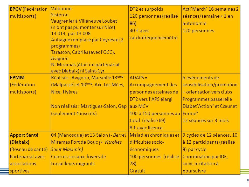 8 EPGV (Fédération multisports) Valbonne Sisteron Vaugrenier à Villeneuve Loubet (n'ont pas pu monter sur Nice) 13 014, pas 13 008 Aubagne remplacé pa
