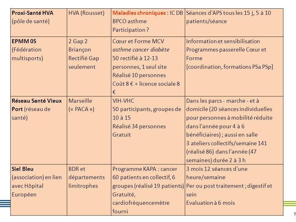 9 Proxi-Santé HVA (pôle de santé) HVA (Rousset) Maladies chroniques : IC DB BPCO asthme Participation ? Séances d'APS tous les 15 j, 5 à 10 patients/s