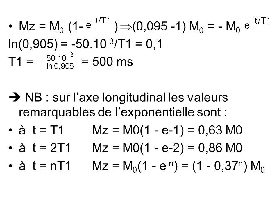 Mz = M 0 (1- )  (0,095 -1) M 0 = - M 0 ln(0,905) = -50.10 -3 /T1 = 0,1 T1 = = 500 ms  NB : sur l'axe longitudinal les valeurs remarquables de l'expo