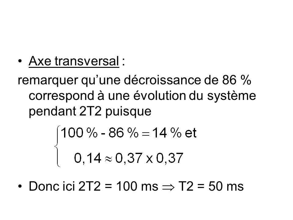 Axe transversal : remarquer qu'une décroissance de 86 % correspond à une évolution du système pendant 2T2 puisque Donc ici 2T2 = 100 ms  T2 = 50 ms