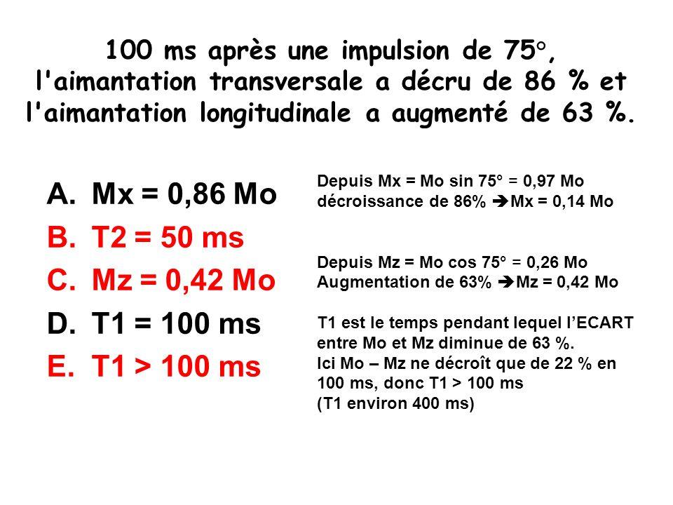 100 ms après une impulsion de 75°, l'aimantation transversale a décru de 86 % et l'aimantation longitudinale a augmenté de 63 %. A.Mx = 0,86 Mo B.T2 =