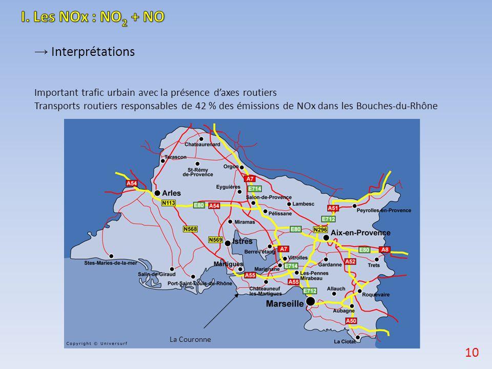 → Interprétations Important trafic urbain avec la présence d'axes routiers Transports routiers responsables de 42 % des émissions de NOx dans les Bouc