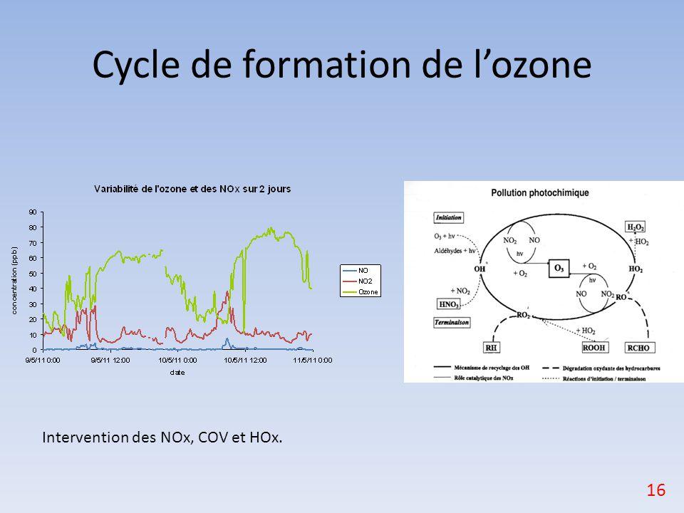 Cycle de formation de l'ozone 16 Intervention des NOx, COV et HOx.