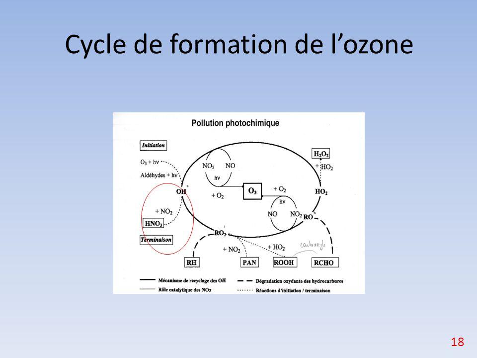 Cycle de formation de l'ozone 18
