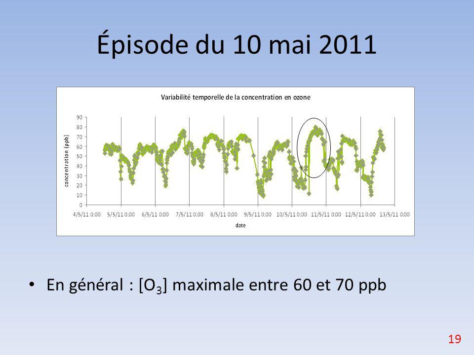Épisode du 10 mai 2011 En général : [O 3 ] maximale entre 60 et 70 ppb 19
