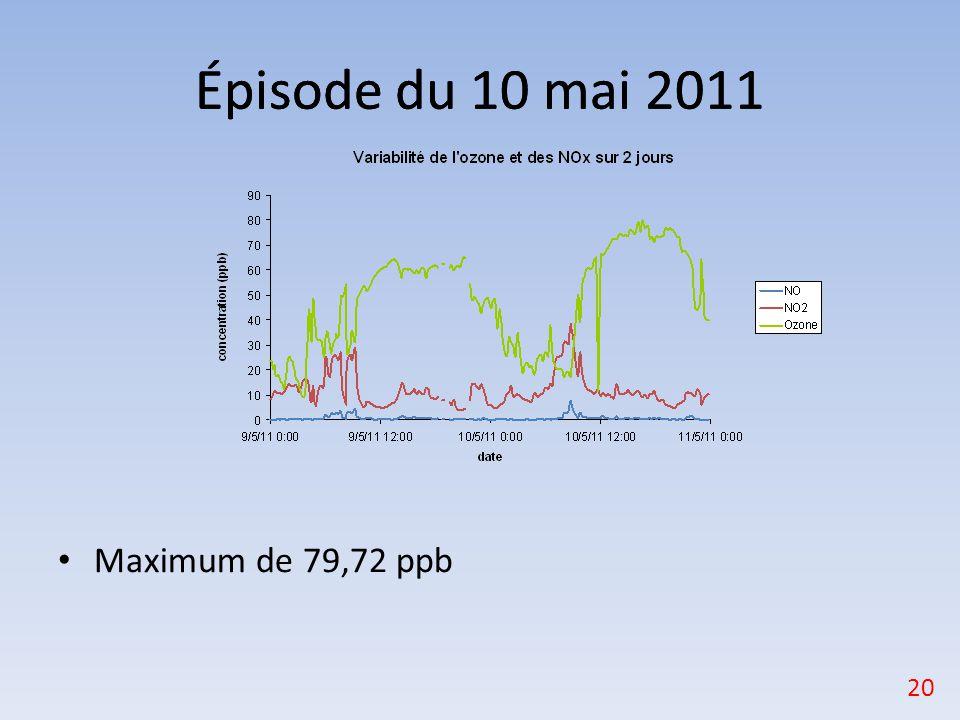 Maximum de 79,72 ppb Épisode du 10 mai 2011 20