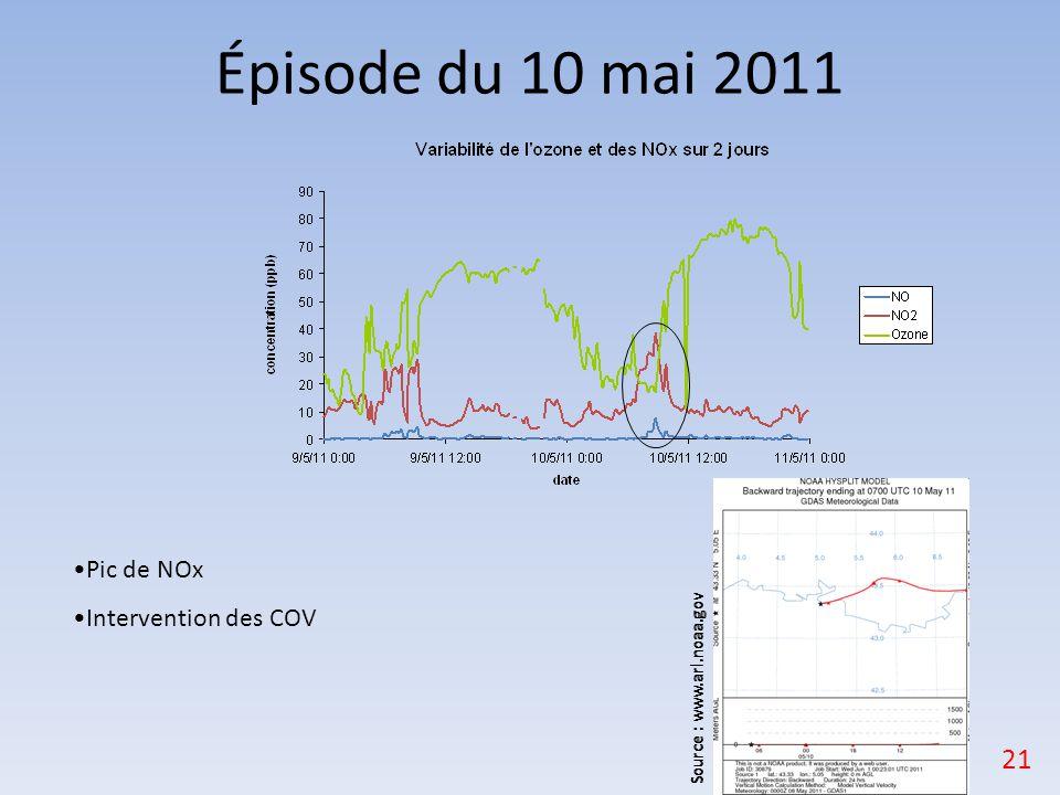 Épisode du 10 mai 2011 Pic de NOx Intervention des COV 21 Source : www.arl.noaa.gov