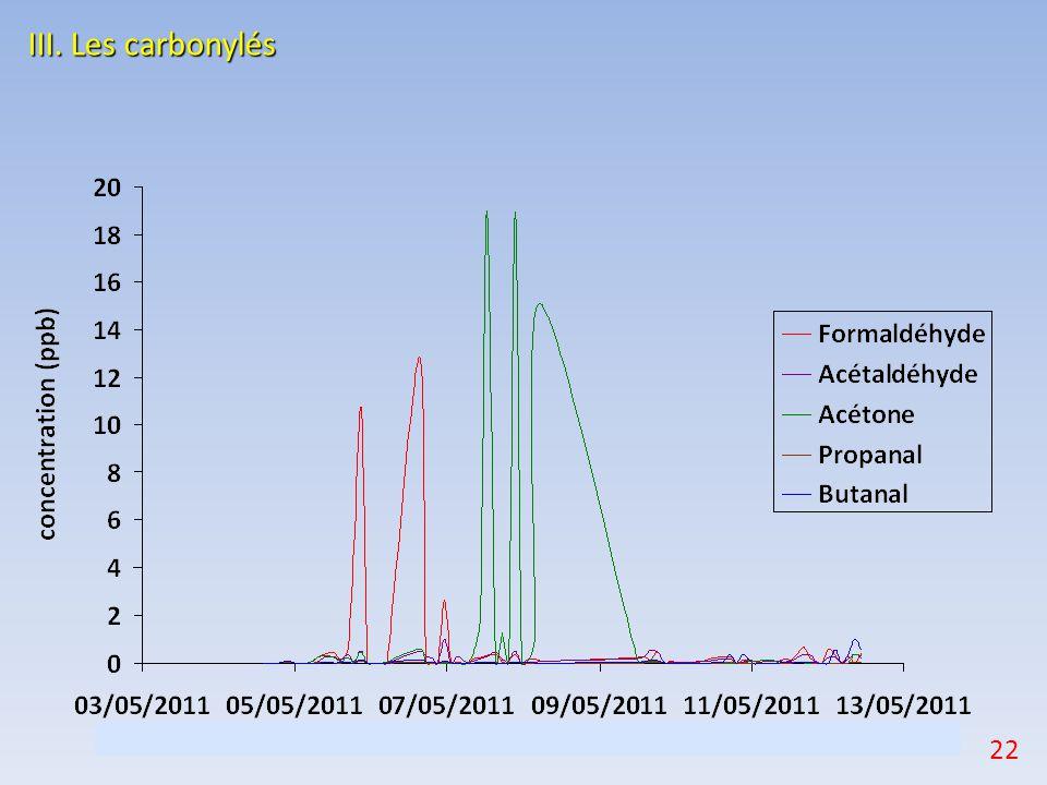 III. Les carbonylés 22