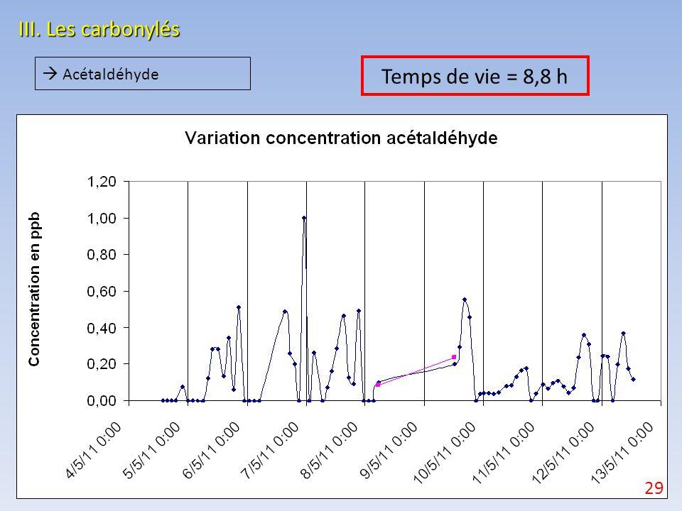 III. Les carbonylés  Acétaldéhyde Temps de vie = 8,8 h 29