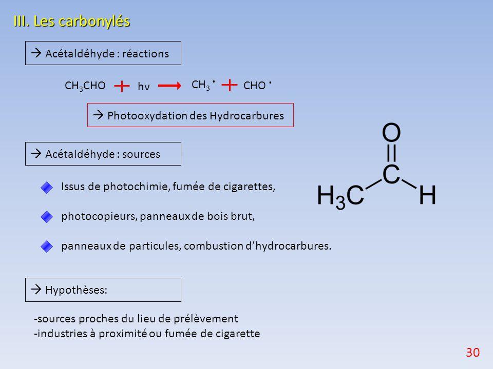 III. Les carbonylés Issus de photochimie, fumée de cigarettes, photocopieurs, panneaux de bois brut, panneaux de particules, combustion d'hydrocarbure