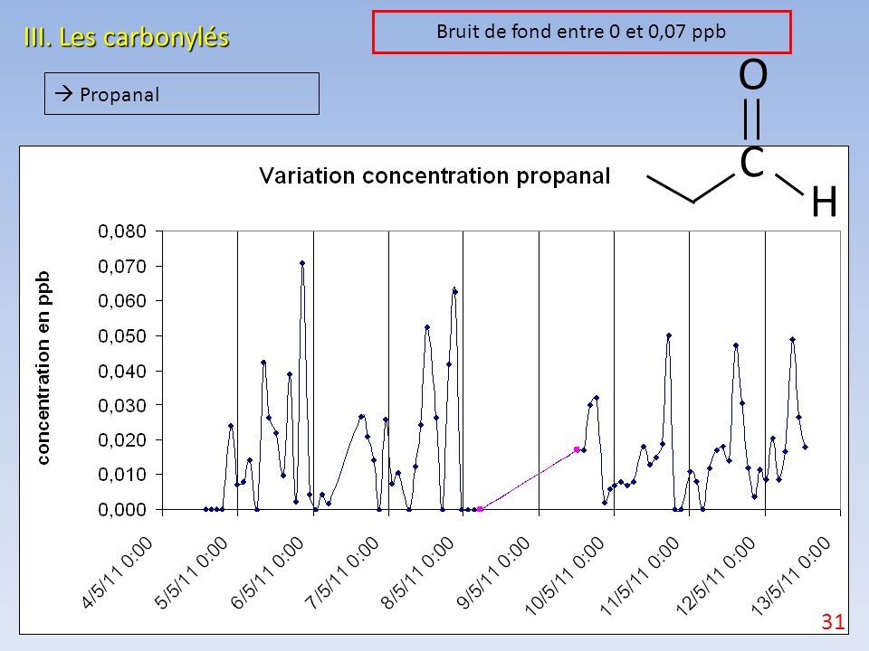 III. Les carbonylés  Propanal O H C Bruit de fond entre 0 et 0,07 ppb 31