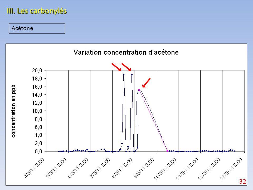 III. Les carbonylés Acétone 32