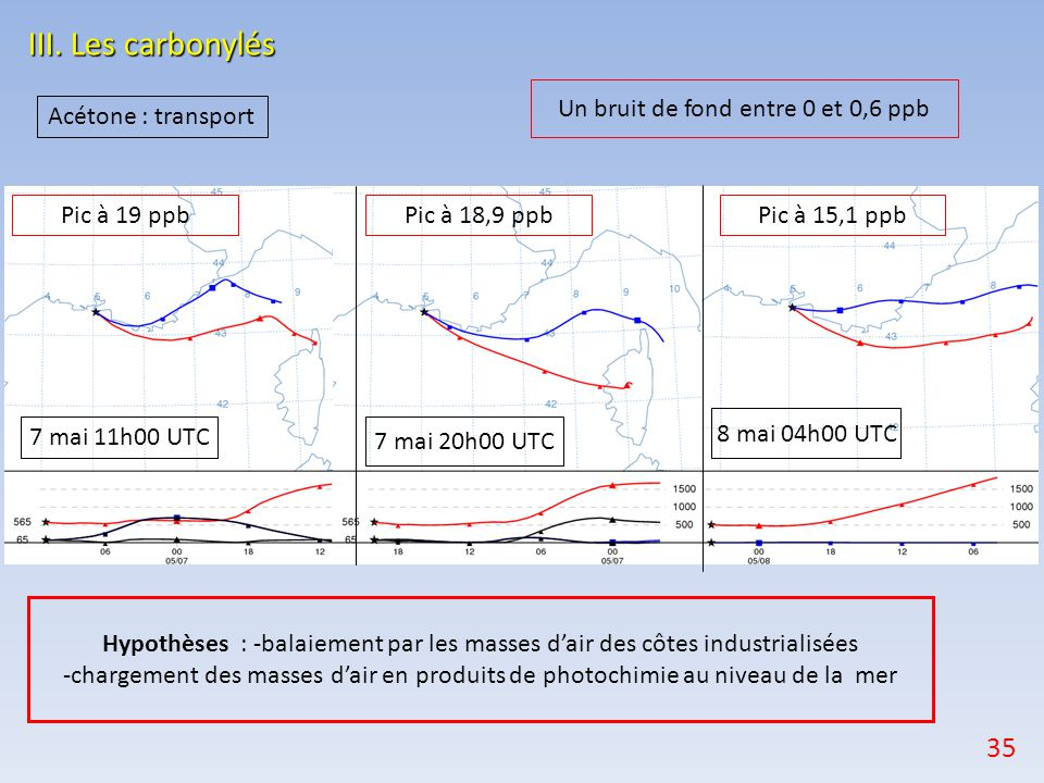 III. Les carbonylés 7 mai 11h00 UTC 7 mai 20h00 UTC 8 mai 04h00 UTC Acétone : transport Pic à 19 ppbPic à 15,1 ppbPic à 18,9 ppb Un bruit de fond entr