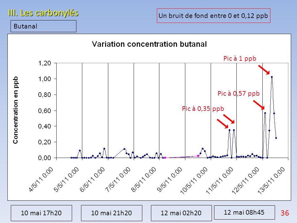 III. Les carbonylés Butanal Pic à 0,35 ppb Pic à 0,57 ppb Pic à 1 ppb Un bruit de fond entre 0 et 0,12 ppb 10 mai 17h20 10 mai 21h2012 mai 02h20 12 ma