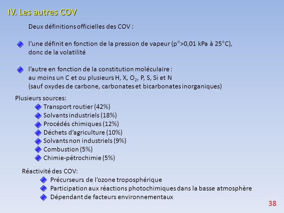 IV. Les autres COV Deux définitions officielles des COV : l'une définit en fonction de la pression de vapeur (p°>0,01 kPa à 25°C), donc de la volatili