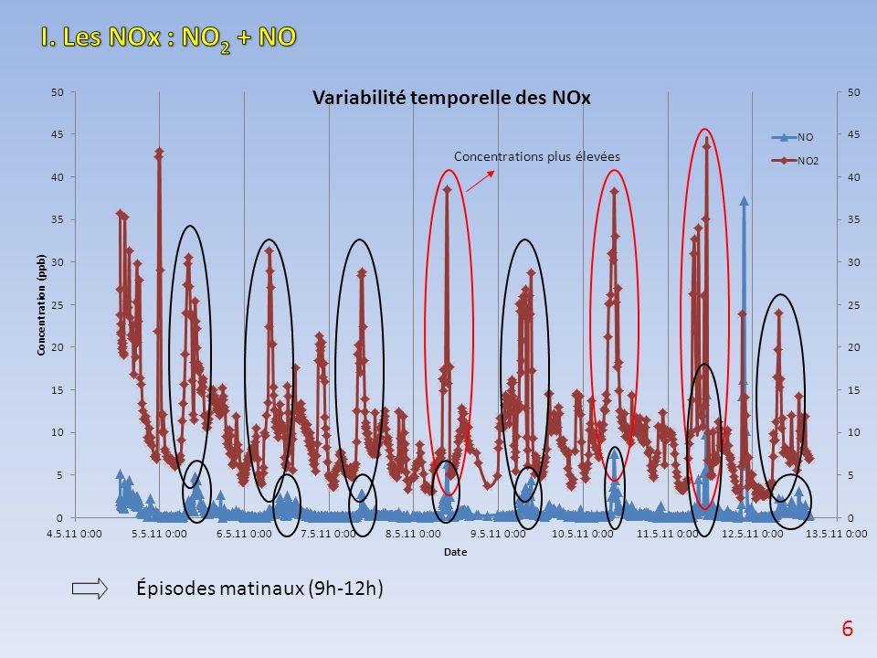 Fréquences de photolyse de NO 2 et O 3 temps en heures solaires ( H réelle - 2) 17