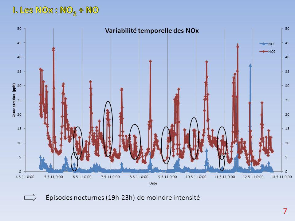 Épisodes nocturnes (19h-23h) de moindre intensité 7