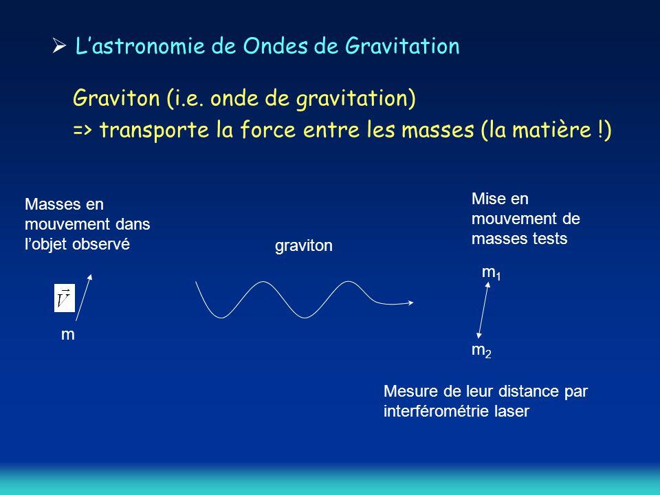  L'astronomie de Ondes de Gravitation Graviton (i.e. onde de gravitation) => transporte la force entre les masses (la matière !) m Masses en mouvemen