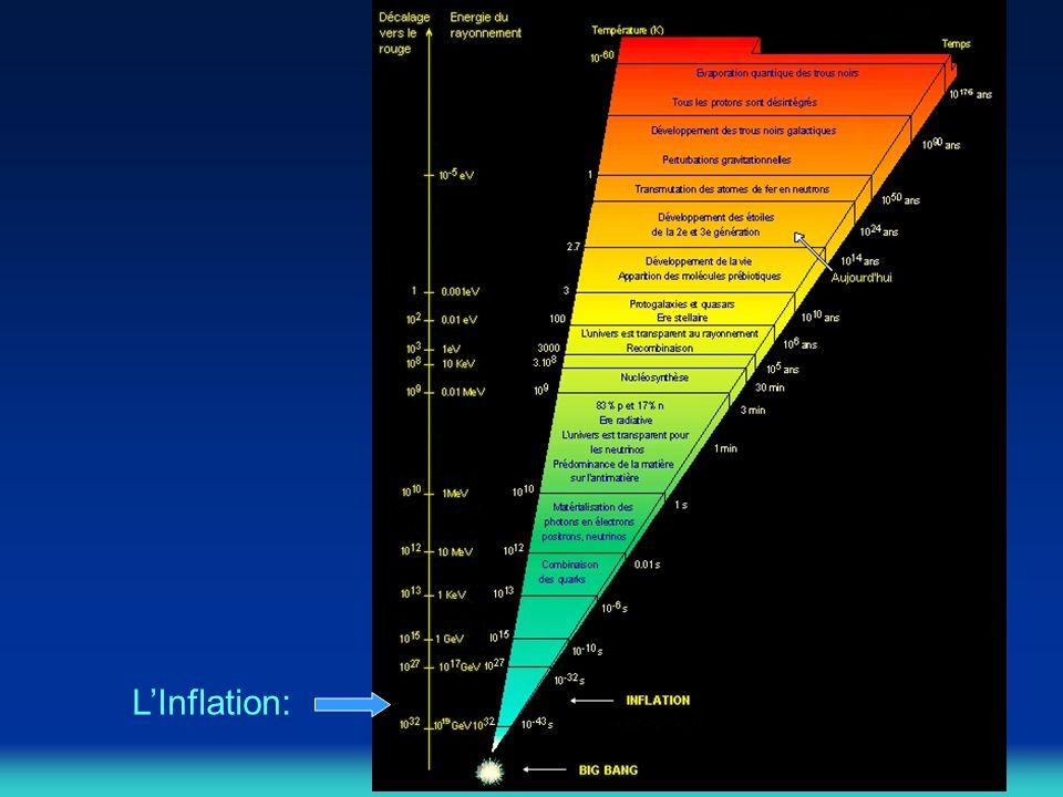 L'Inflation: