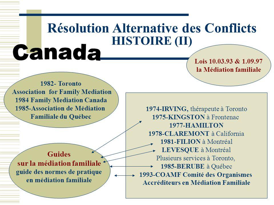 Résolution Alternative des Conflicts HISTOIRE (II) Lois 10.03.93 & 1.09.97 la Médiation familiale 1974-IRVING, thérapeute à Toronto 1975-KINGSTON à Frontenac 1977-HAMILTON 1978-CLAREMONT à California 1981-FILION à Montréal LEVESQUE à Montréal Plusieurs services à Toronto, 1985-BERUBE à Québec 1993-COAMF Comité des Organismes Accréditeurs en Médiation Familiale Guides sur la médiation familiale guide des normes de pratique en médiation familiale 1982- Toronto Association for Family Mediation 1984 Family Mediation Canada 1985-Association de Médiation Familiale du Québec