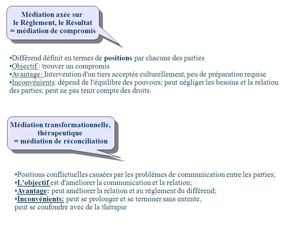 TECHNIQUES OUTILS SPECIFIQUES DES NOUVEAU METIER Médiation axée sur le Règlement, le Résultat = médiation de compromis Médiation axée sur le Règlement, le Résultat = médiation de compromis Différend définit en termes de positions par chacune des parties Objectif : trouver un compromis Avantage: Intervention d un tiers acceptée culturellement, peu de préparation requise Inconvénients: dépend de l équilibre des pouvoirs; peut négliger les besoins et la relation des parties; peut ne pas tenir compte des droits.