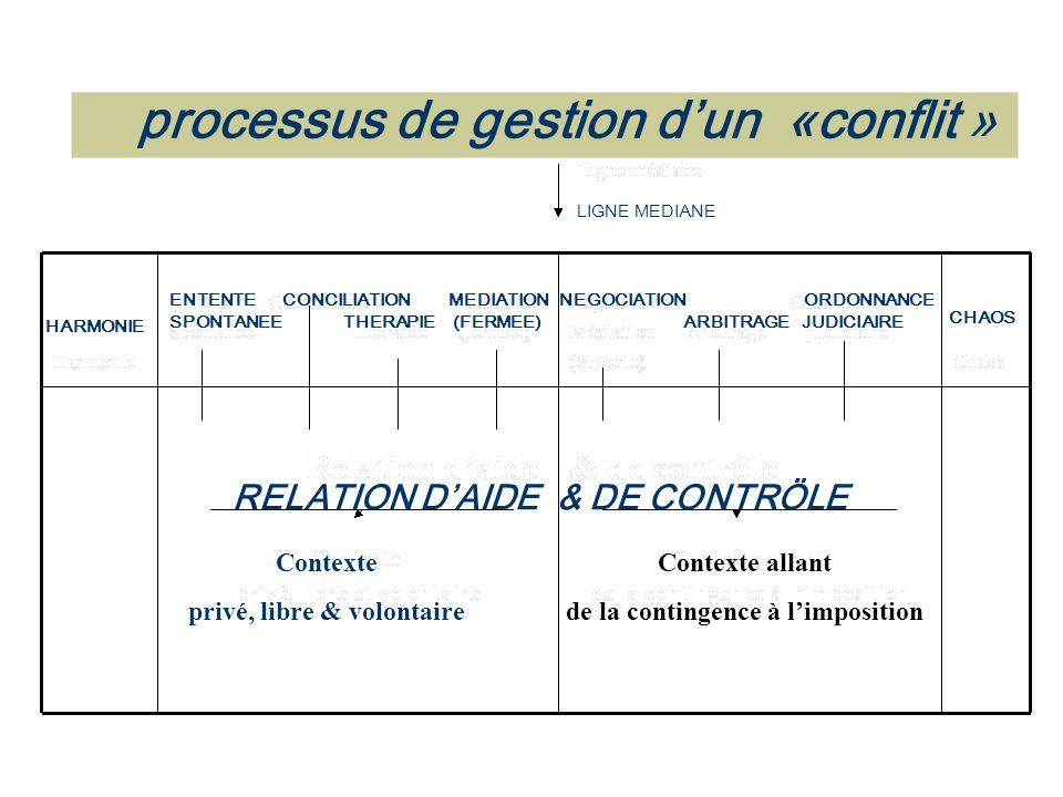 Contexte allant de la contingence à l'imposition Contexte privé, libre & volontaire HARMONIE ENTENTE CONCILIATION MEDIATION SPONTANEE THERAPIE (FERMEE) NEGOCIATION ORDONNANCE ARBITRAGE JUDICIAIRE CHAOS RELATION D'AIDE & DE CONTRÖLE LIGNE MEDIANE processus de gestion d'un «conflit »