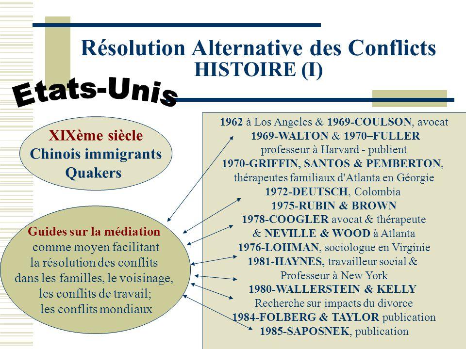 Résolution Alternative des Conflicts HISTOIRE (I) XIXème siècle Chinois immigrants Quakers 1962 à Los Angeles & 1969-COULSON, avocat 1969-WALTON & 1970–FULLER professeur à Harvard - publient 1970-GRIFFIN, SANTOS & PEMBERTON, thérapeutes familiaux d Atlanta en Géorgie 1972-DEUTSCH, Colombia 1975-RUBIN & BROWN 1978-COOGLER avocat & thérapeute & NEVILLE & WOOD à Atlanta 1976-LOHMAN, sociologue en Virginie 1981-HAYNES, travailleur social & Professeur à New York 1980-WALLERSTEIN & KELLY Recherche sur impacts du divorce 1984-FOLBERG & TAYLOR publication 1985-SAPOSNEK, publication Guides sur la médiation comme moyen facilitant la résolution des conflits dans les familles, le voisinage, les conflits de travail; les conflits mondiaux