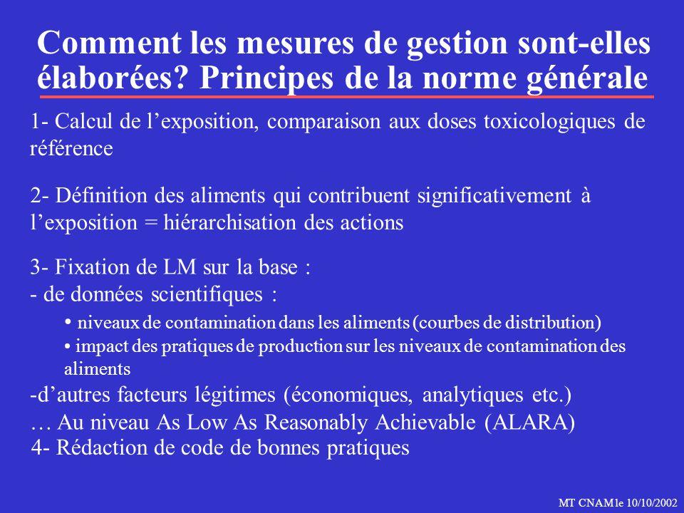 MT CNAM le 10/10/2002 Comment les mesures de gestion sont-elles élaborées? Principes de la norme générale 1- Calcul de l'exposition, comparaison aux d