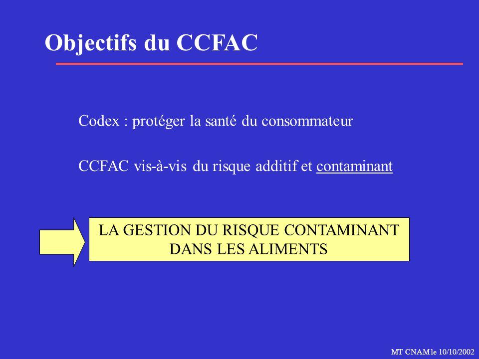 MT CNAM le 10/10/2002 Objectifs du CCFAC Codex : protéger la santé du consommateur CCFAC vis-à-vis du risque additif et contaminant LA GESTION DU RISQ