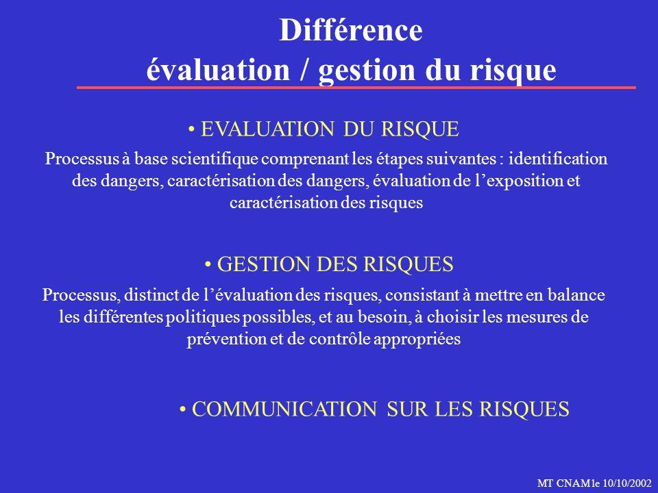 MT CNAM le 10/10/2002 GESTION DES RISQUES COMMUNICATION SUR LES RISQUES Différence évaluation / gestion du risque Processus, distinct de l'évaluation