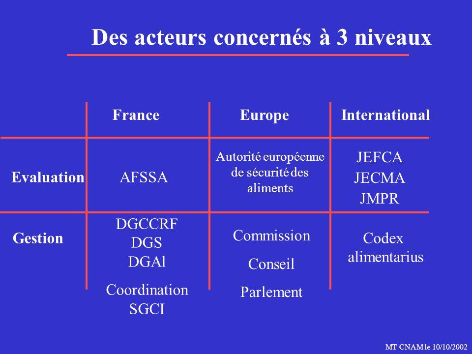 MT CNAM le 10/10/2002 Des acteurs concernés à 3 niveaux FranceEuropeInternational Evaluation Gestion AFSSA DGCCRF DGS DGAl Coordination SGCI Autorité