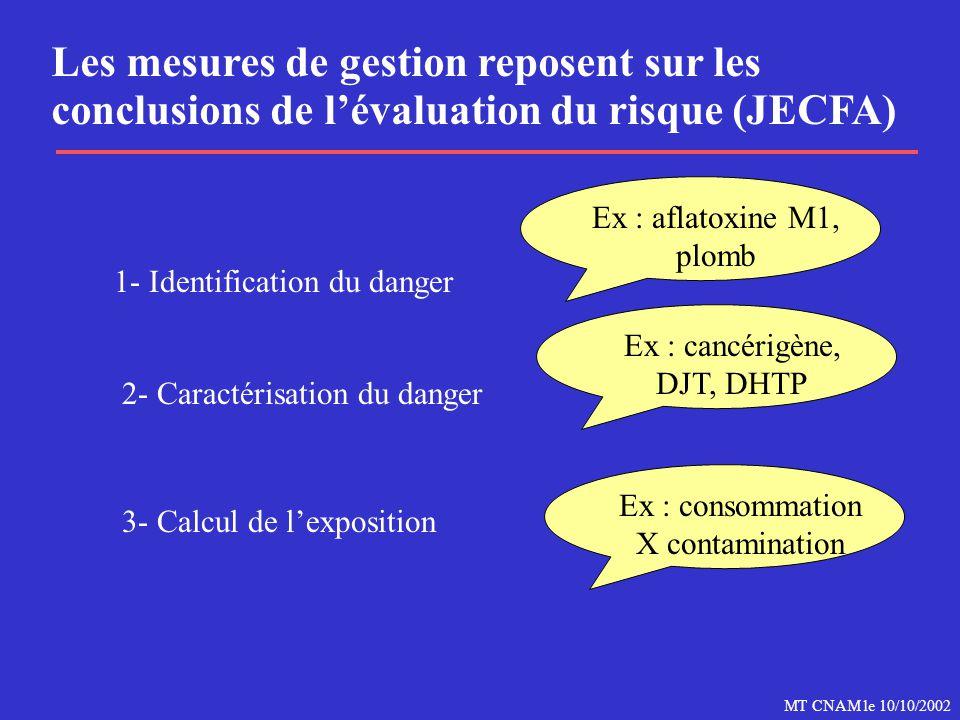 MT CNAM le 10/10/2002 Les mesures de gestion reposent sur les conclusions de l'évaluation du risque (JECFA) 1- Identification du danger Ex : aflatoxine M1, plomb 2- Caractérisation du danger Ex : cancérigène, DJT, DHTP 3- Calcul de l'exposition Ex : consommation X contamination