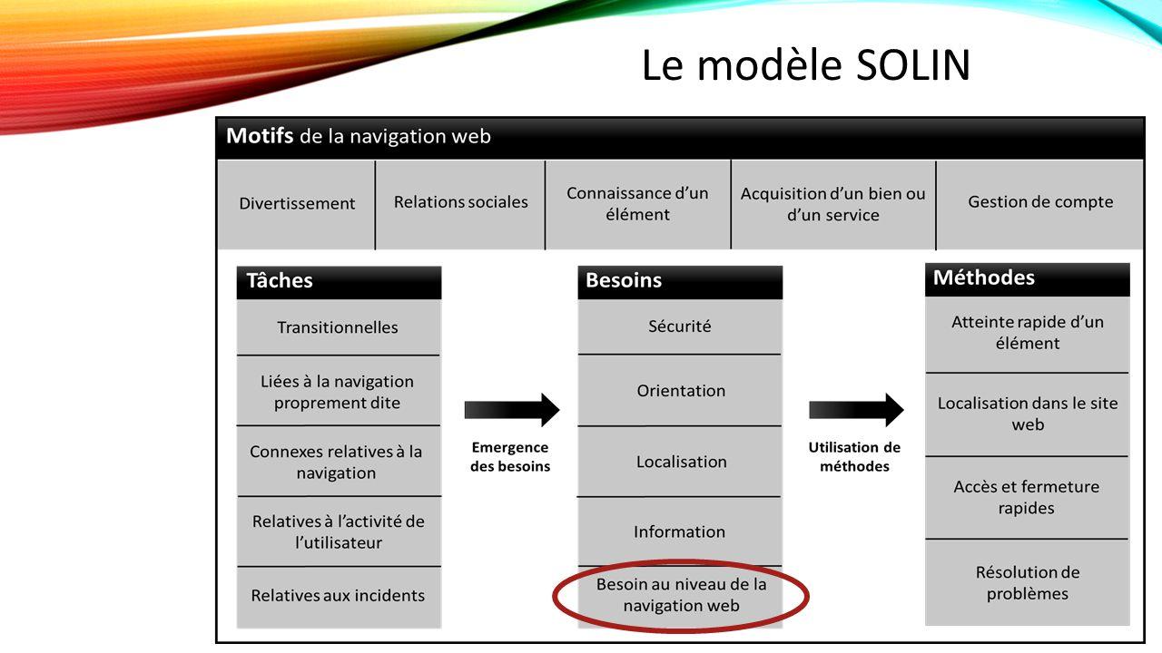 Le modèle SOLIN