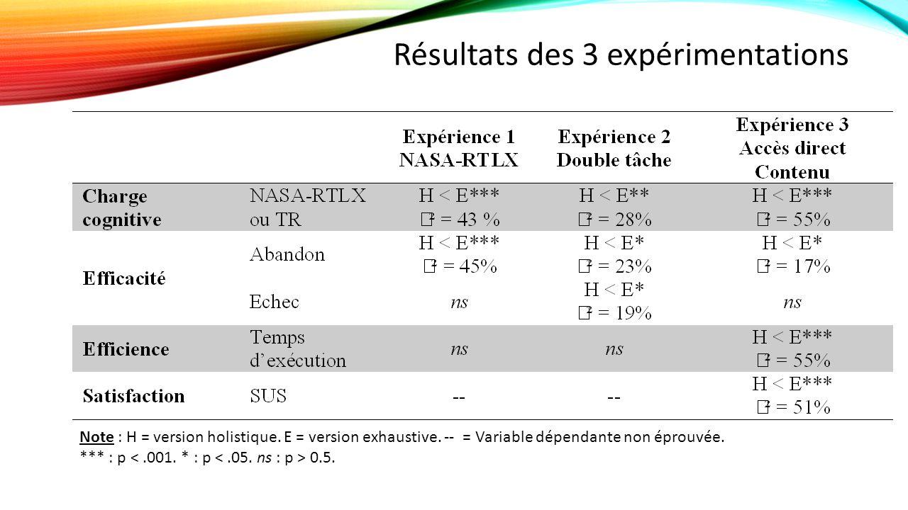 Résultats des 3 expérimentations Note : H = version holistique.
